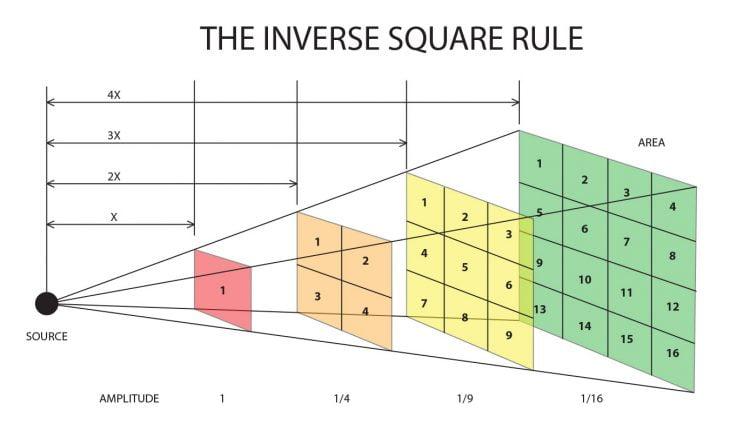 Inverse Square rule